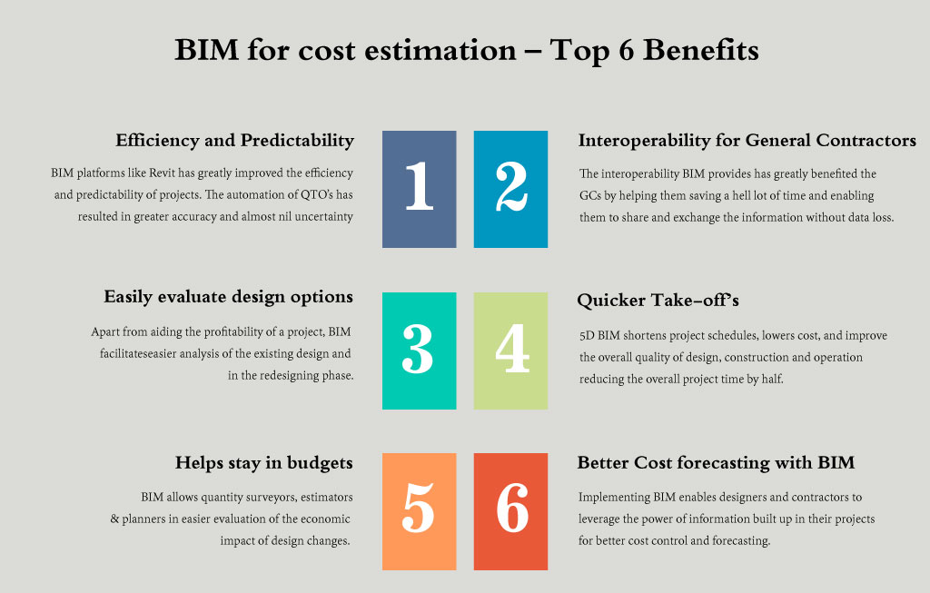 BIM for cost estimation – Top 6 Benefits