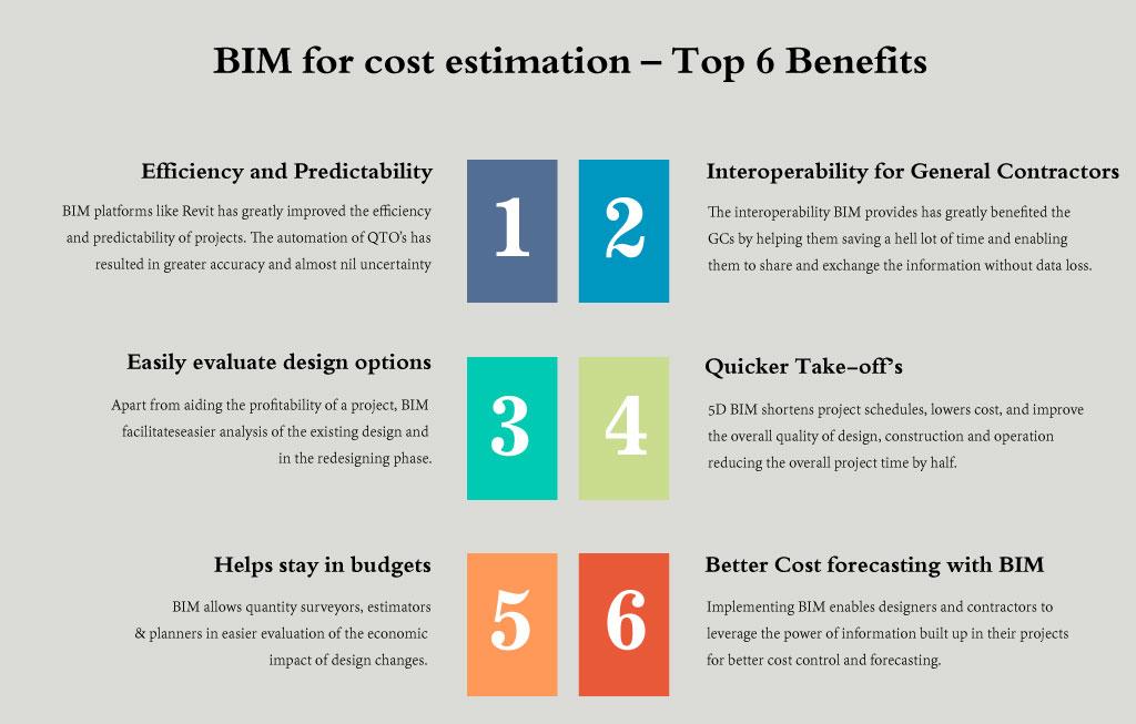 BIM For Cost Estimation