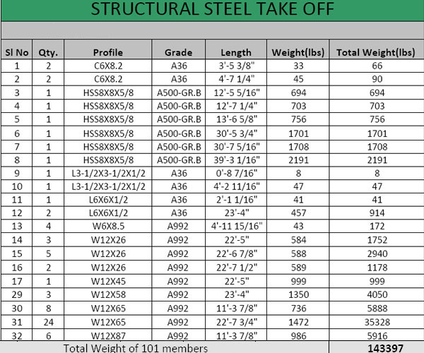 Structural steel quantity takeoff