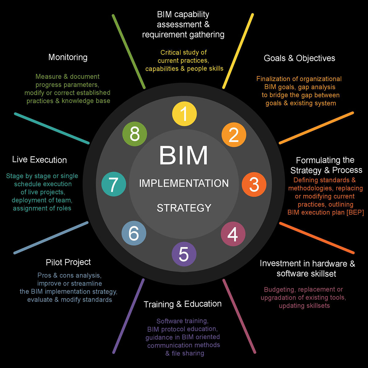 BIM Implementation Strategy