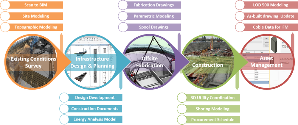 BIM in civil engineering and infrastructure modeling infographics